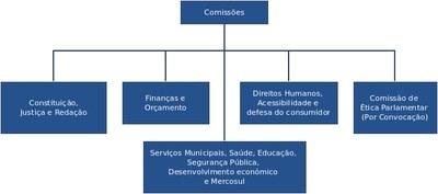 Comissões